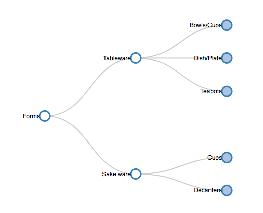 Forms visualization